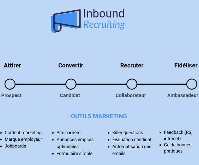 inboundrecruiting_infographie